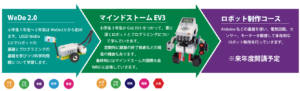 LEGO WeDo2.0>EV3