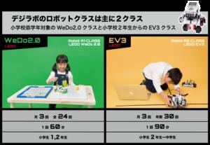 デジラボのロボットクラスは主に2クラス WeDo2.0 と EV3クラス それぞれ小学校1,2と小学生〜中学生を対象としています
