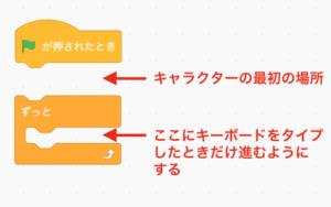 プログラミング基本構造