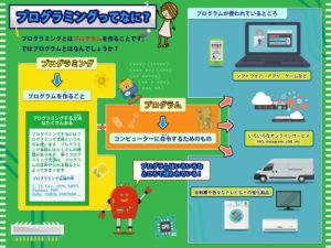 プログラムミングってなに?プログラムミング→プログラムを作ること プログラム→コンピューターに命令するためのもの プログラムでは色々なところで使われている! プログラムが使われているところ→ソフトウェア、アプリ、ゲーム、いろいろなオンラインサービス、自動車や色々なテレビなどの電化製品 プログラミングをする方法はたくさんある