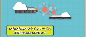 いろいろなオンラインサービス(SNS、Instagram、LINE、etc...